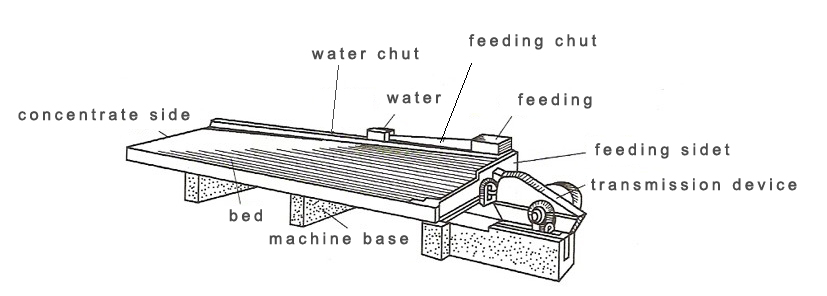 Working Principle of Shaking table